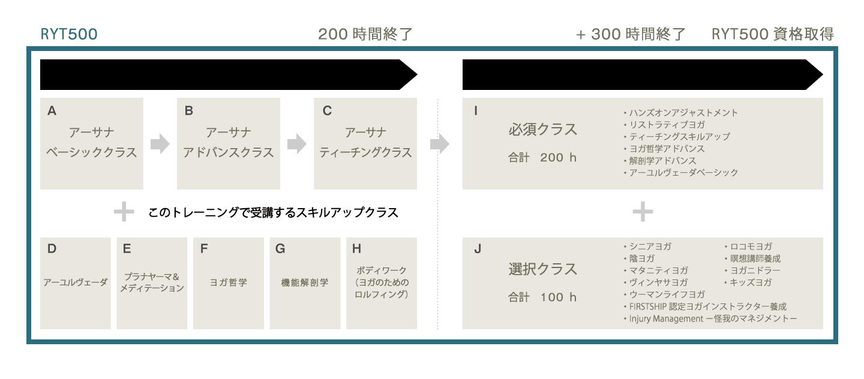 RYT500認定資格